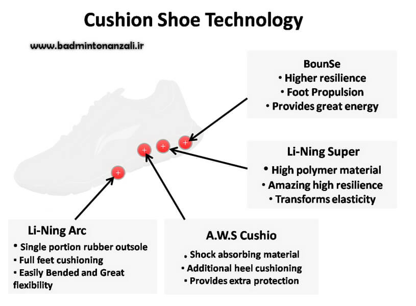 cushion-badminton-shoe-technology