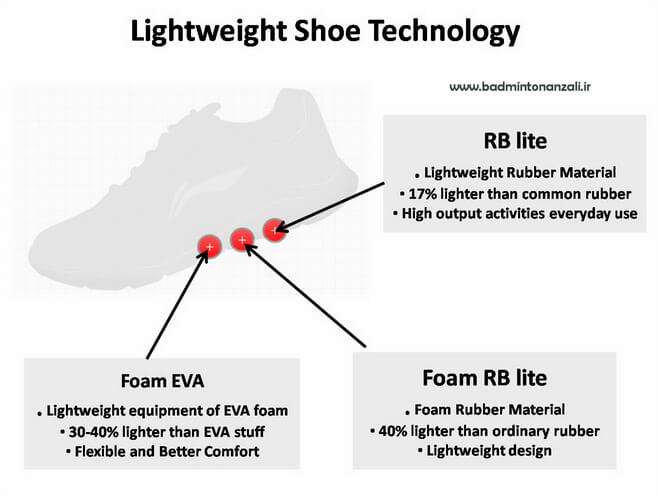 lightweight-badminton-shoe-technology