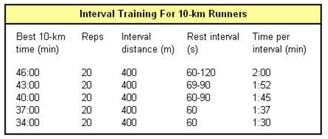 تمرینات اینتروال برای دوندگان 10 کیلومتر