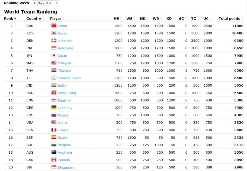رتبه بندی کشورهای جهان در بدمنیتون