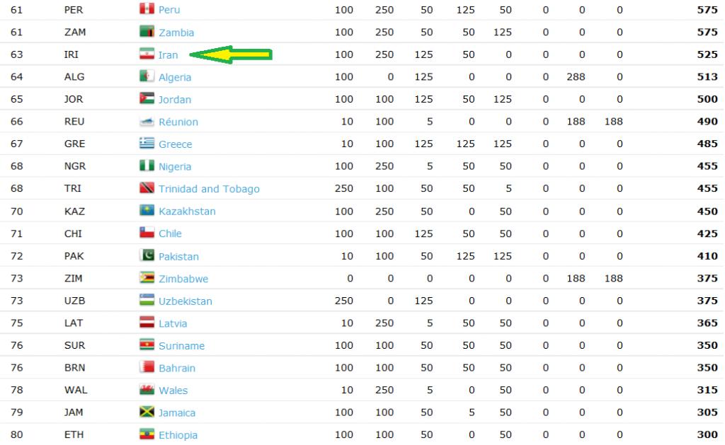 رتبه بندی کشورهای جهان در بدمنیتون و جایگاه ایران در رتبه 63