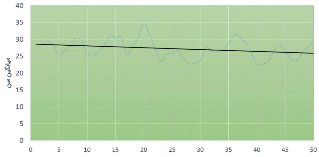 نگاهی آماری به توزیع رده سنی 50 بازیکنان انفرادی برتر جهان و سهم کشورها به تفکیک_002